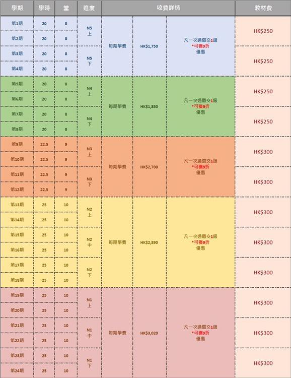 專業日語課程-價目表 每周3堂課程