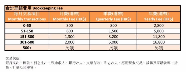 會計理帳 bookkeeping 安排審計 HK$4,000起
